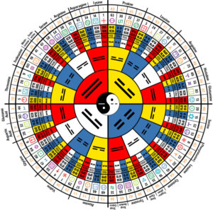 knowledge-iching-mandala